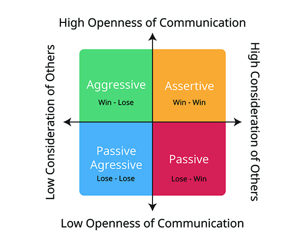 graphic that outlines asserting myself versus being passive aggressive